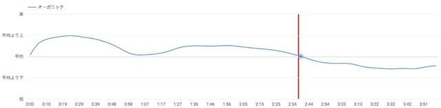 youtube視聴維持率