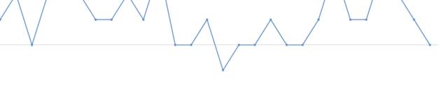 チャンネル登録者数の増減